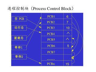 进程控制块 ( Process Control Block )