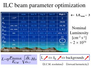 ILC beam parameter optimization