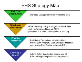 EHS Strategy Map