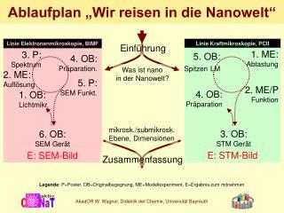 """Ablaufplan """"Wir reisen in die Nanowelt"""""""