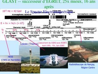 GLAST -- successeur d'EGRET, 25x mieux, 16 ans après Le Spectre Electromagnétique