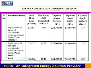PCRA –An Integrated Energy Solution Provider