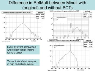 Difference in RefMult between Minuit with (original) and without PCTs
