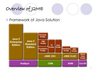 Overview of J2ME