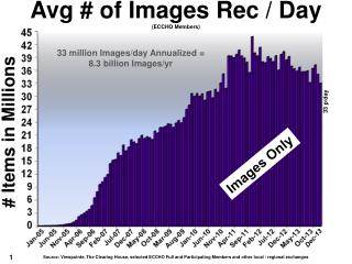 Avg # of Images Rec /  Day (ECCHO Members)
