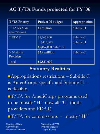 AC T/TA Funds projected for FY '06