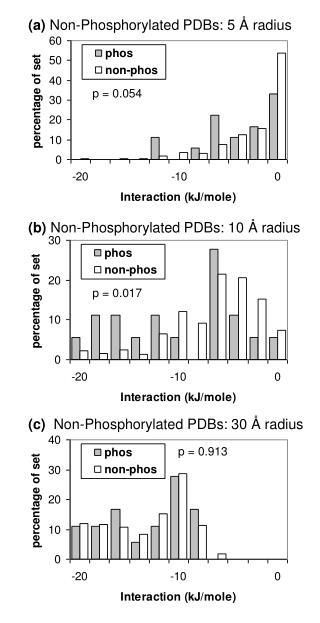 (a)  Non-Phosphorylated PDBs: 5  Å  radius