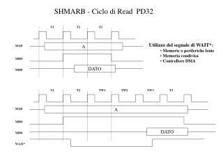 SHMARB - Ciclo di Read  PD32
