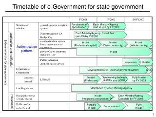 Timetable of e-Government for state government