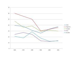 TFP (Cavalcanti-Ferreira et. al. 2008)