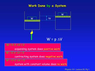 Work Done  by  a System