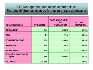 BTS Management des unités commerciales Part des différentes voies de formation et taux de réussite