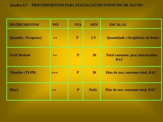Quadro 4.5     PROCEDIMENTOS PARA AVALIA��O DO CONSUMO DE �LCOO