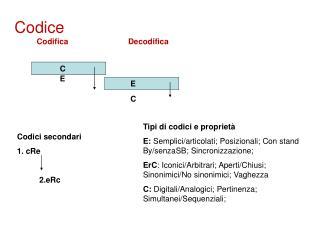 Codice Codifica                           Decodifica