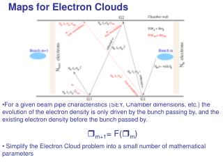 Maps for Electron Clouds