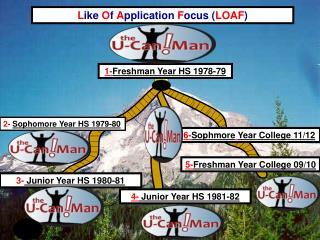 5- Freshman Year College 09/10
