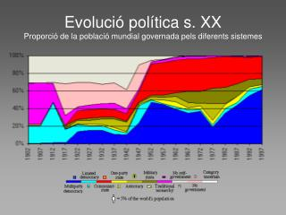 Evolució política s. XX  Proporció de la població mundial governada pels diferents sistemes