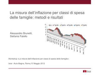 Workshop «La misura dell'inflazione per classi di spesa delle famiglie»
