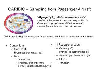 CARIBIC – Sampling from Passenger Aircraft
