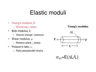 Elastic moduli
