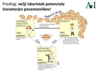 Predlog:  večji izkoristek potenciala inovatorjev posameznikov !
