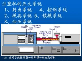 注塑机的五大系统 1 、射出系统    4 、控制系统 2 、模具系统  5 、锁模系统 3 、油压系统