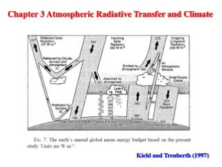 Chapter 3 Atmospheric Radiative Transfer and Climate