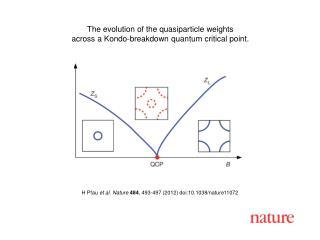 H Pfau  et al. Nature 484 , 493- 497  (2012) doi:10.1038/nature11072