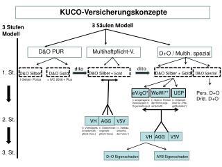 KUCO-Versicherungskonzepte