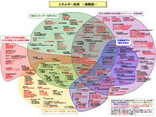 エネルギー技術 -俯瞰図-