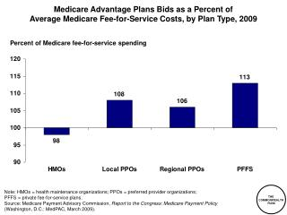 Percent of Medicare fee-for-service spending