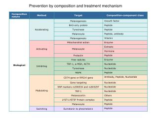 Prevention by composition and treatment mechanism