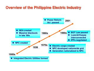 Integrated Electric Utilities formed