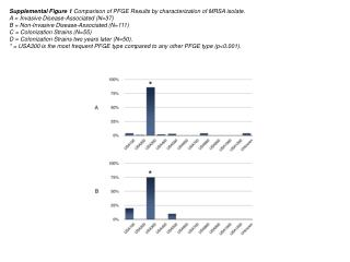 Supplemental Figure 1  Comparison of PFGE Results by characterization of MRSA isolate.