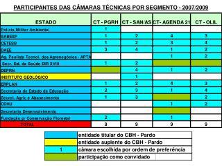 PARTICIPANTES DAS CÂMARAS TÉCNICAS POR SEGMENTO - 2007/2009