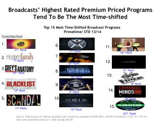 Broadcasts' Highest Rated Premium Priced Programs Tend To Be The Most Time-shifted