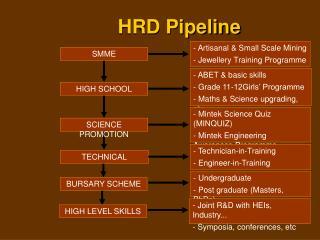 HRD Pipeline