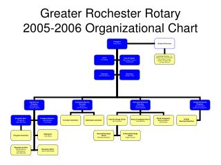 Greater Rochester Rotary  2005-2006 Organizational Chart