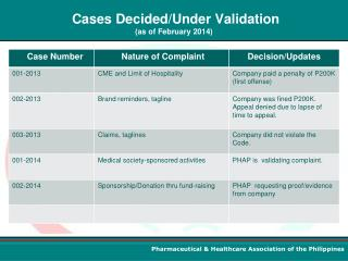 Cases Decided/Under Validation  (as of February 2014)