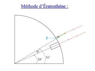 Méthode d'Ératosthène :