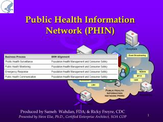 Public Health Information Network (PHIN)