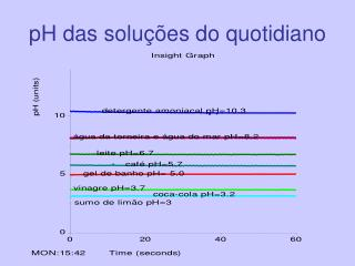 pH das soluções do quotidiano