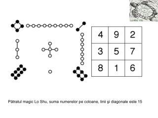 Pătratul magic Lo Shu, suma numerelor pe coloane, linii şi diagonale este 15