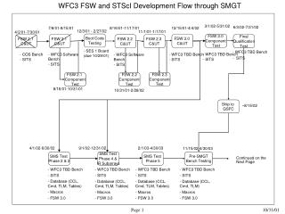 SMS Test  Phase 2 & 3