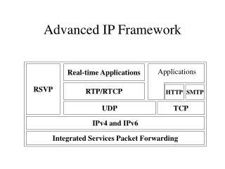 Advanced IP Framework