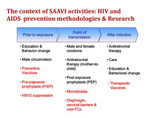 The context of SAAVI activities: HIV and AIDS  prevention methodologies & Research