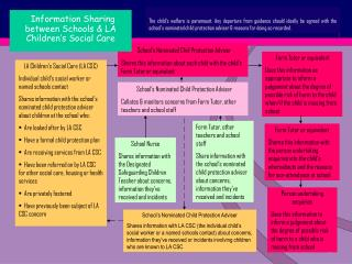 School s Nominated Chid Protection Adviser Shares this information about each child with the child s Form Tutor or equiv