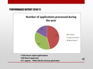 PERFORMANCE REPORT 2010/11
