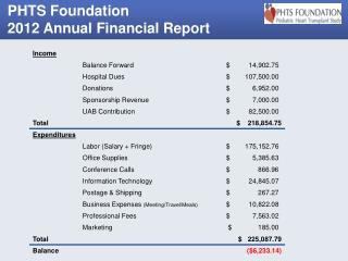 PHTS Foundation 2012 Financial Report