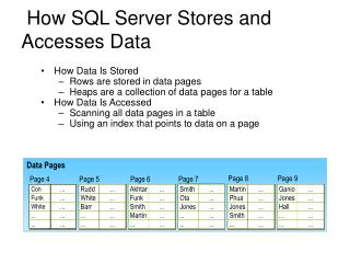 How SQL Server Stores and Accesses Data